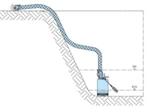 Homa Bau-Box für eine schnelle Baustellentwässerung